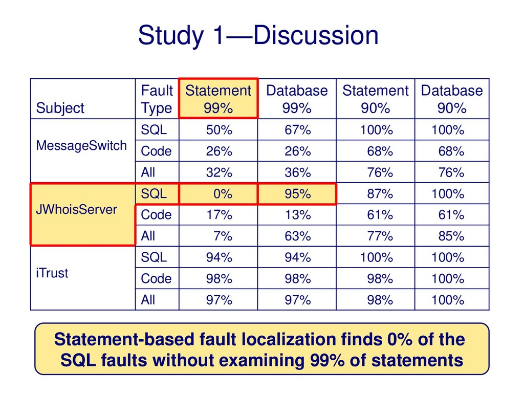 Subject Fault Type Statement 99% Database 99% S...