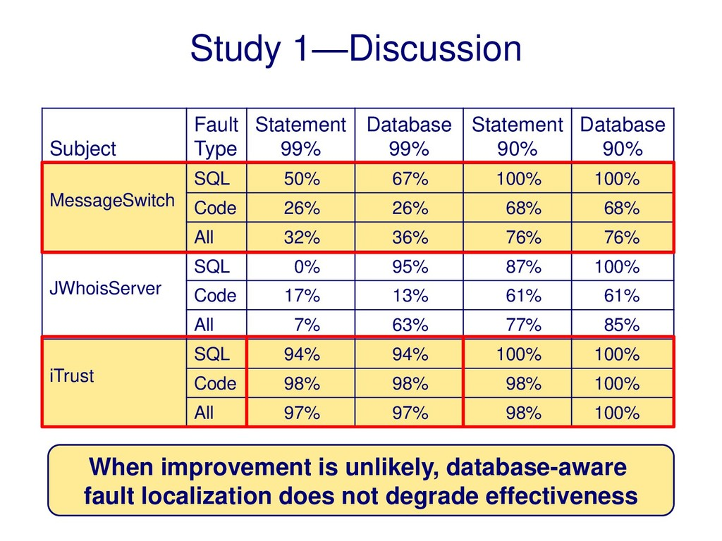 Study 1—Discussion Subject Fault Type Statement...