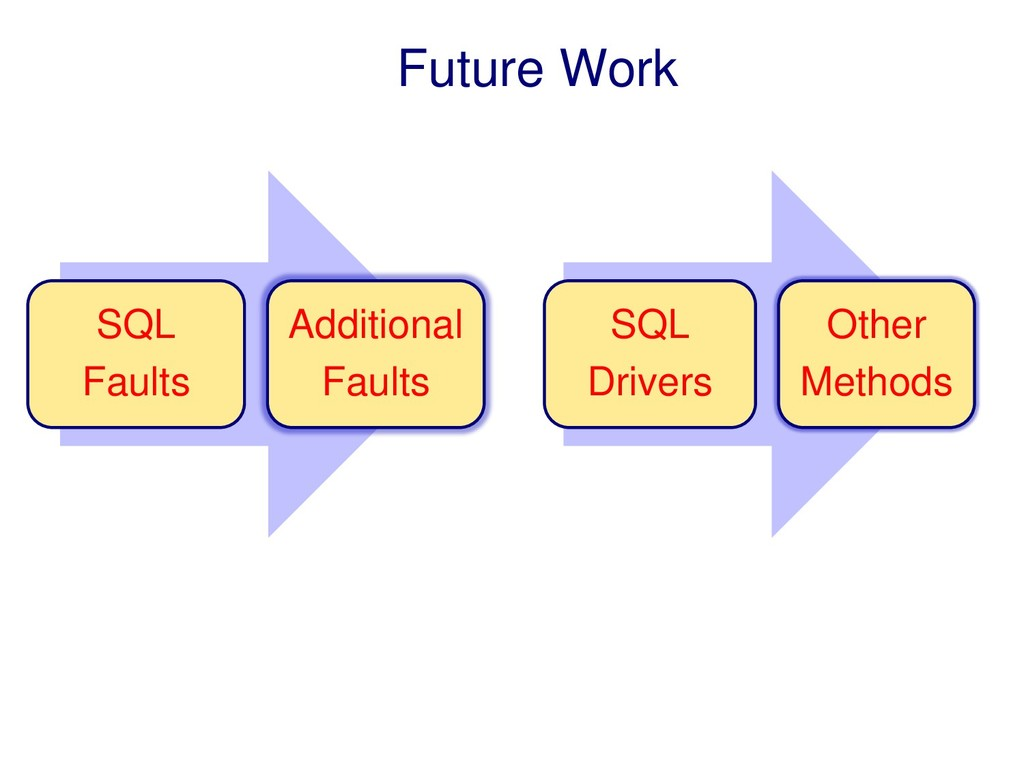 Future Work SQL Faults Additional Faults SQL Dr...