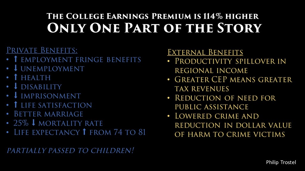 The College Earnings Premium is 114% higher Onl...