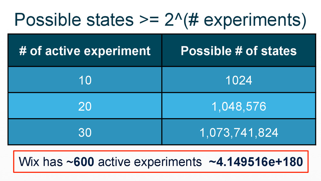 # of active experiment Possible # of states 10 ...
