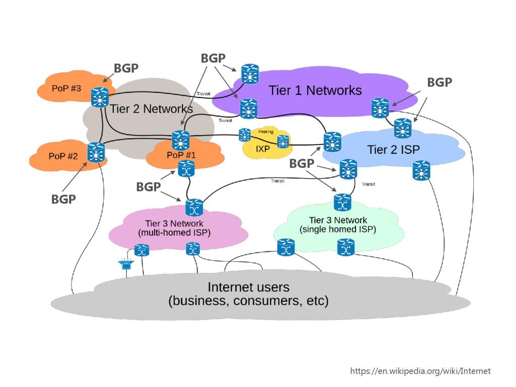 https://en.wikipedia.org/wiki/Internet BGP BGP ...