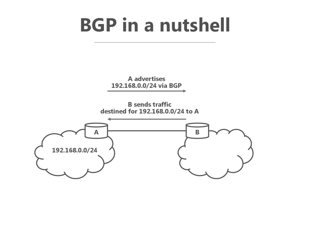 BGP in a nutshell 192.168.0.0/24 A advertises 1...
