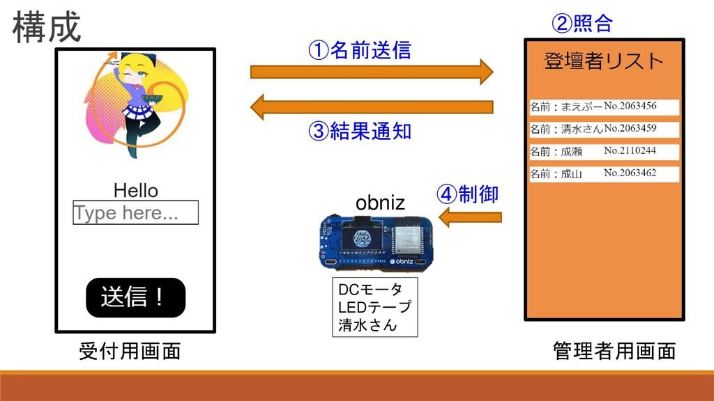 構成 受付用画面 管理者用画面 obniz ①名前送信 ②照合 ③結果通知 ④制御 DCモータ...