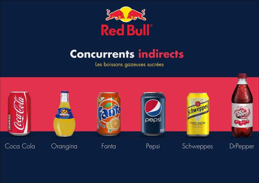 Concurrents indirects Coca Cola Orangina Fanta ...