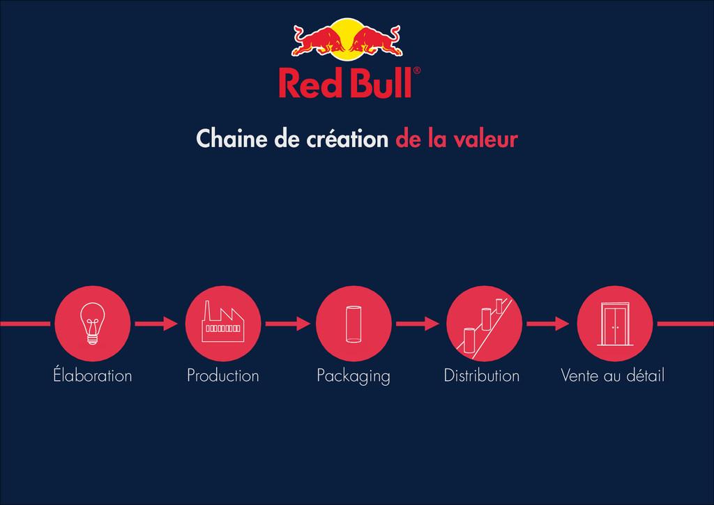 Élaboration Production Packaging Distribution V...