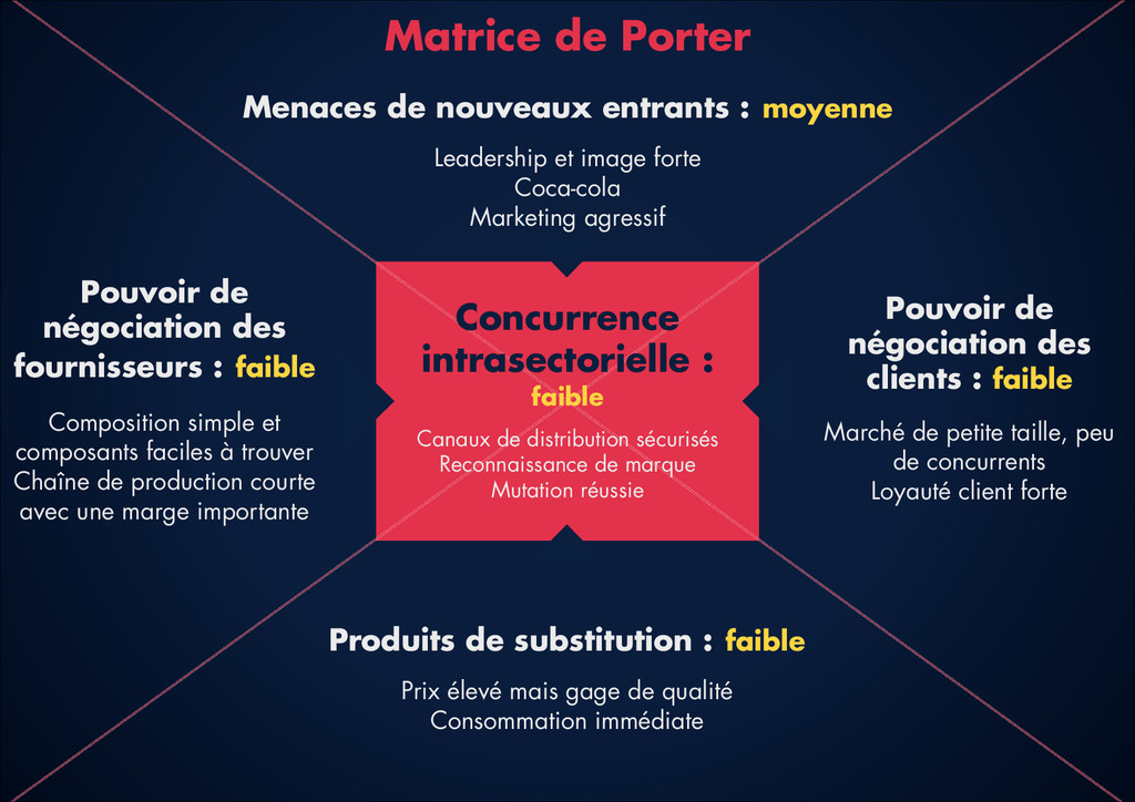 Concurrence intrasectorielle : faible ! Canaux ...
