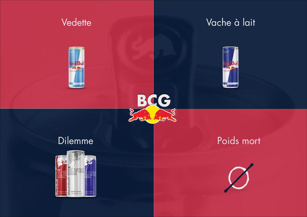 Vedette Poids mort Dilemme Vache à lait BCG