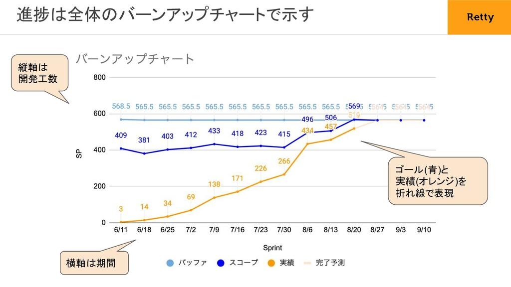進捗は全体のバーンアップチャートで示す 縦軸は 開発工数 横軸は期間 ゴール(青)と 実績(...