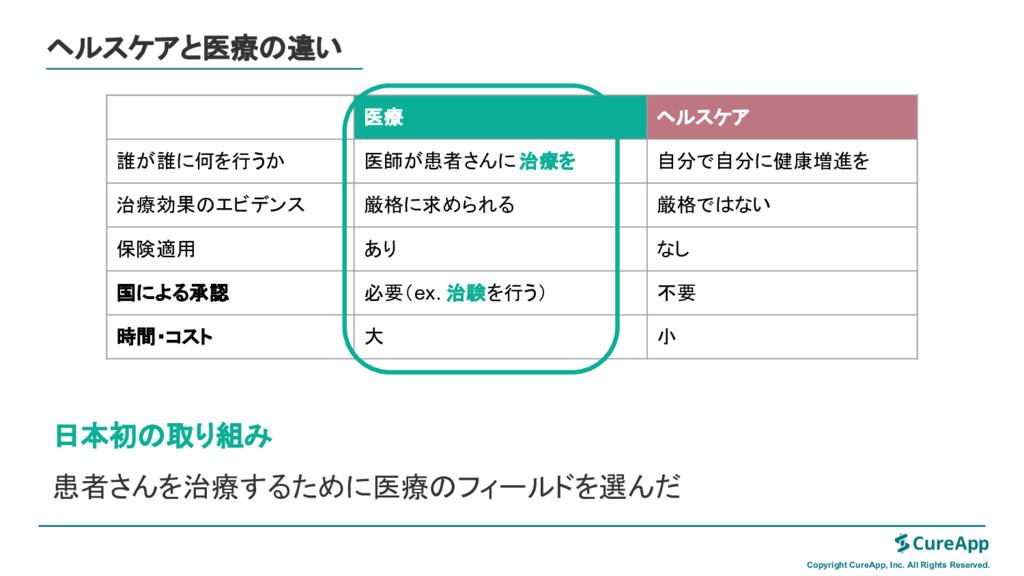 ヘルスケアと医療 違い 日本初 取り組み 患者さんを治療するために医療 フィールドを選んだ C...