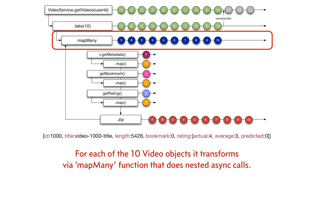 For each of the 10 Video objects it transforms ...