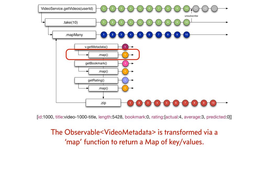 The Observable<VideoMetadata> is transformed vi...