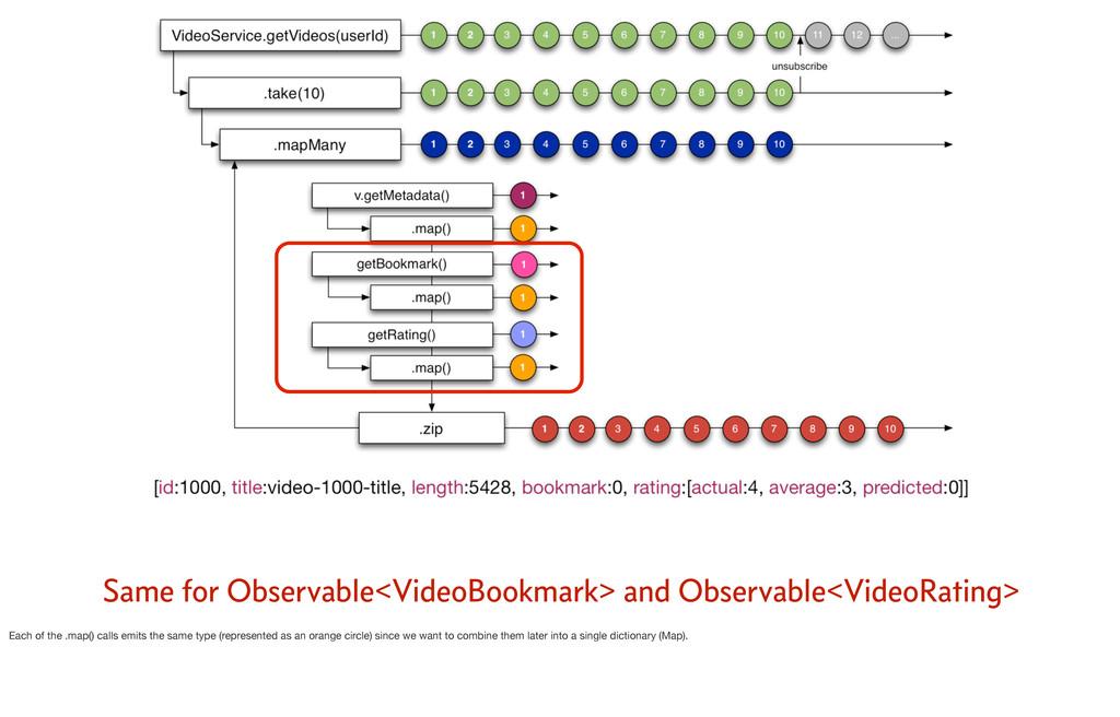 Same for Observable<VideoBookmark> and Observab...