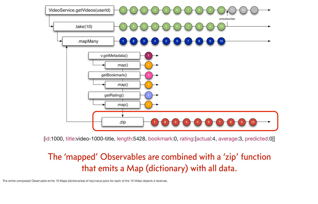 The 'mapped' Observables are combined with a 'z...