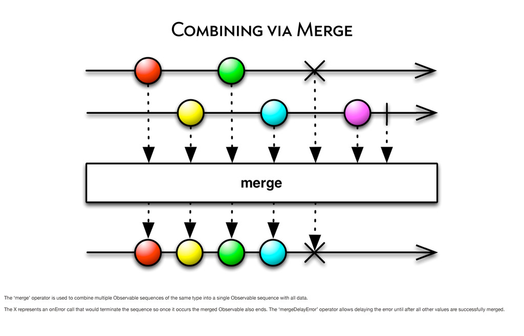 Combining via Merge The 'merge' operator is use...
