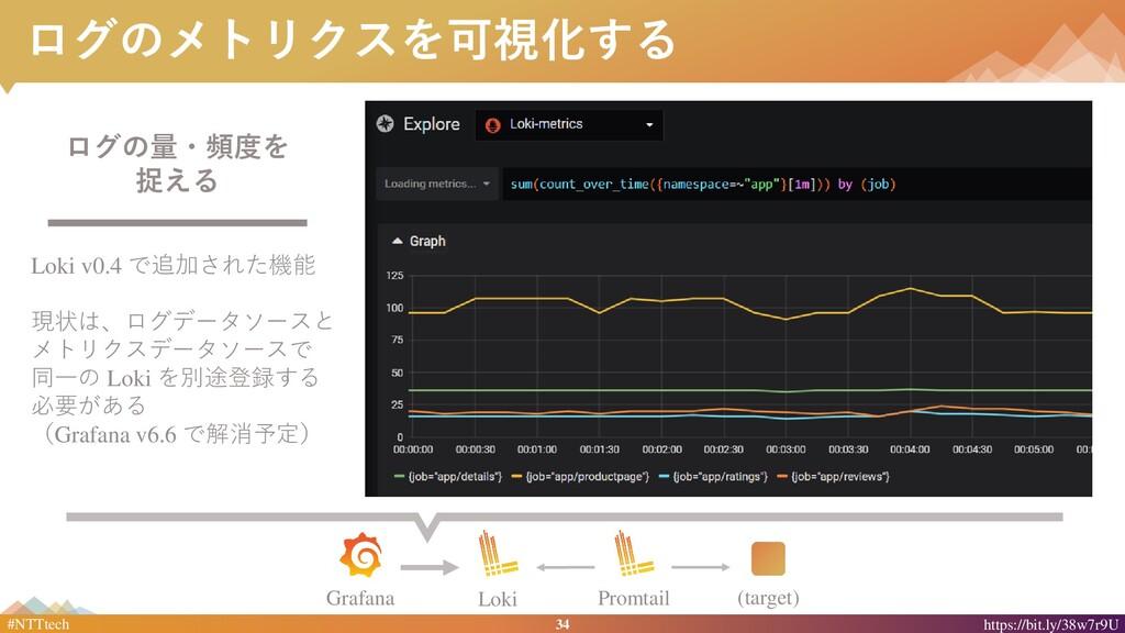 34 #NTTtech https://bit.ly/38w7r9U ログのメトリクスを可視化...