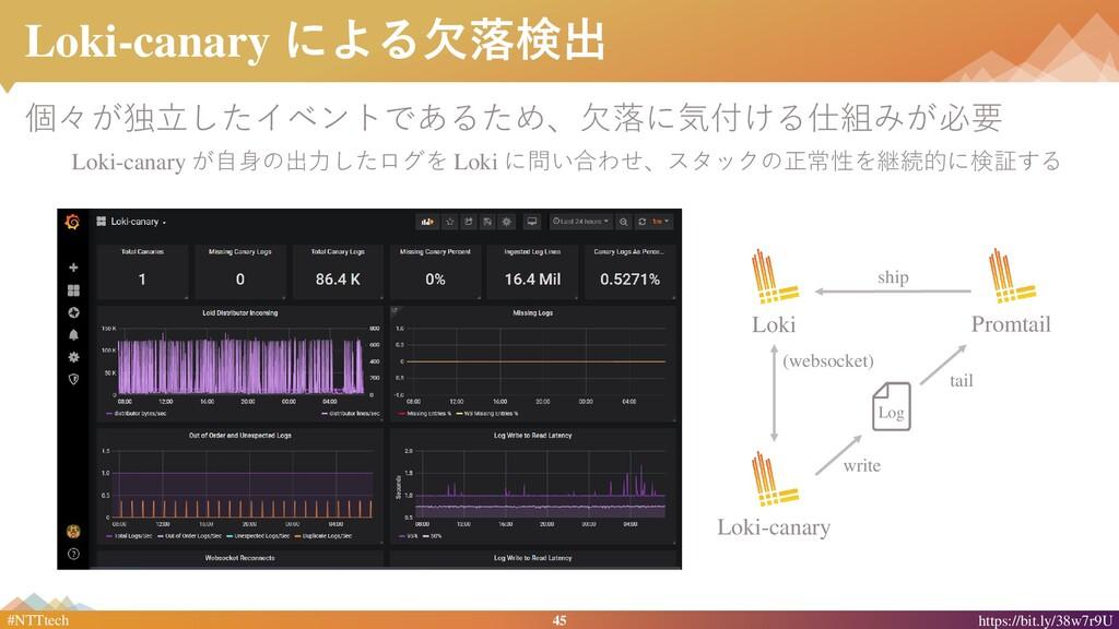 45 #NTTtech https://bit.ly/38w7r9U Loki-canary ...