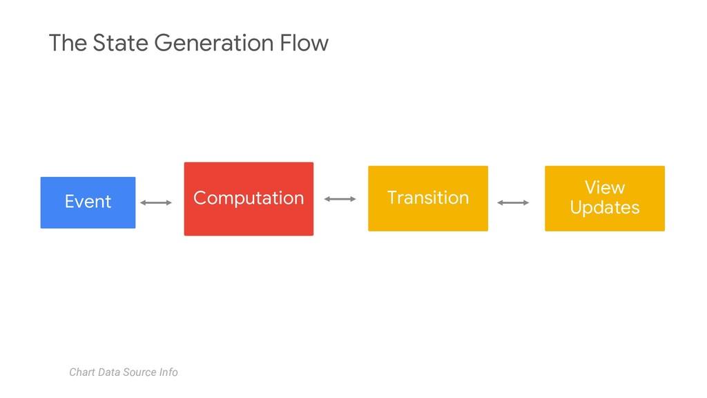Event Computation Transition Chart Data Source ...