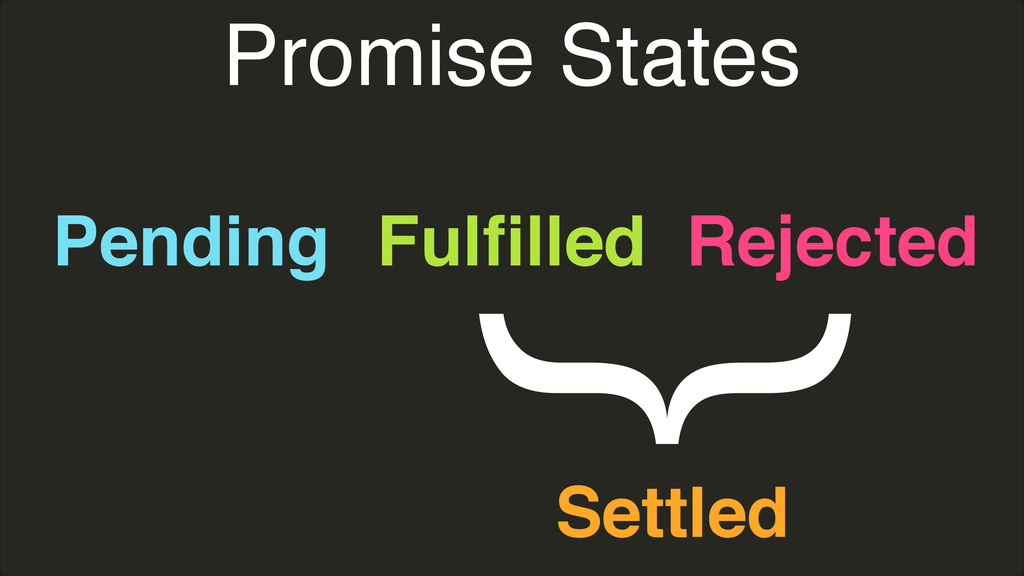 Promise States Pending Fulfilled Rejected } Sett...