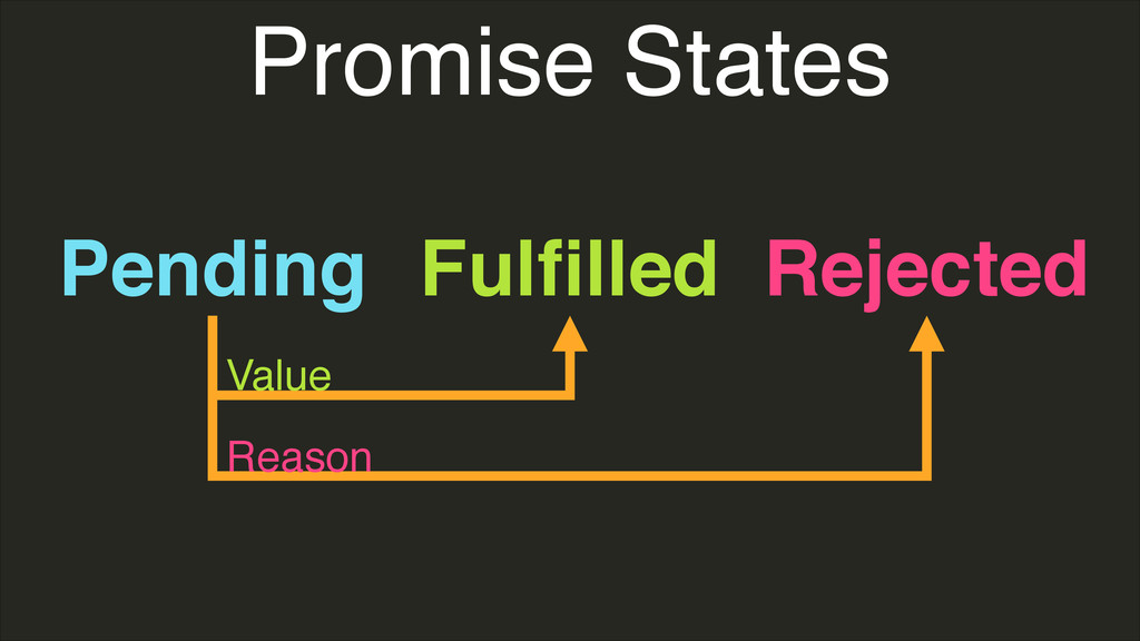 Promise States Pending Fulfilled Rejected Value ...