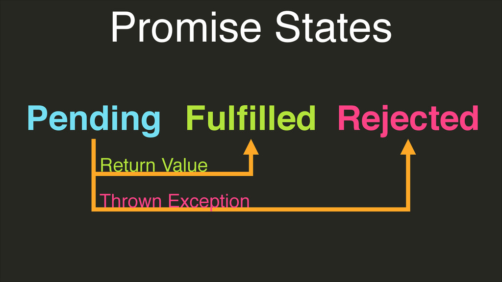 Promise States Pending Fulfilled Rejected Return...