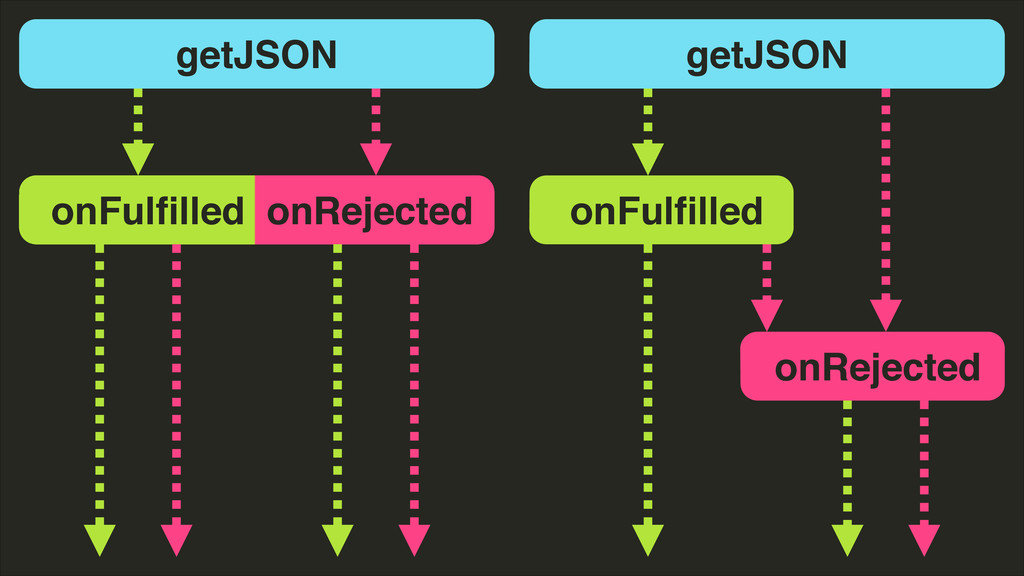 getJSON onFulfilled onRejected getJSON onFulfille...
