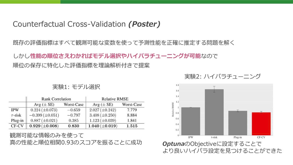 Counterfactual Cross-Validation (Poster) 実験1: モ...