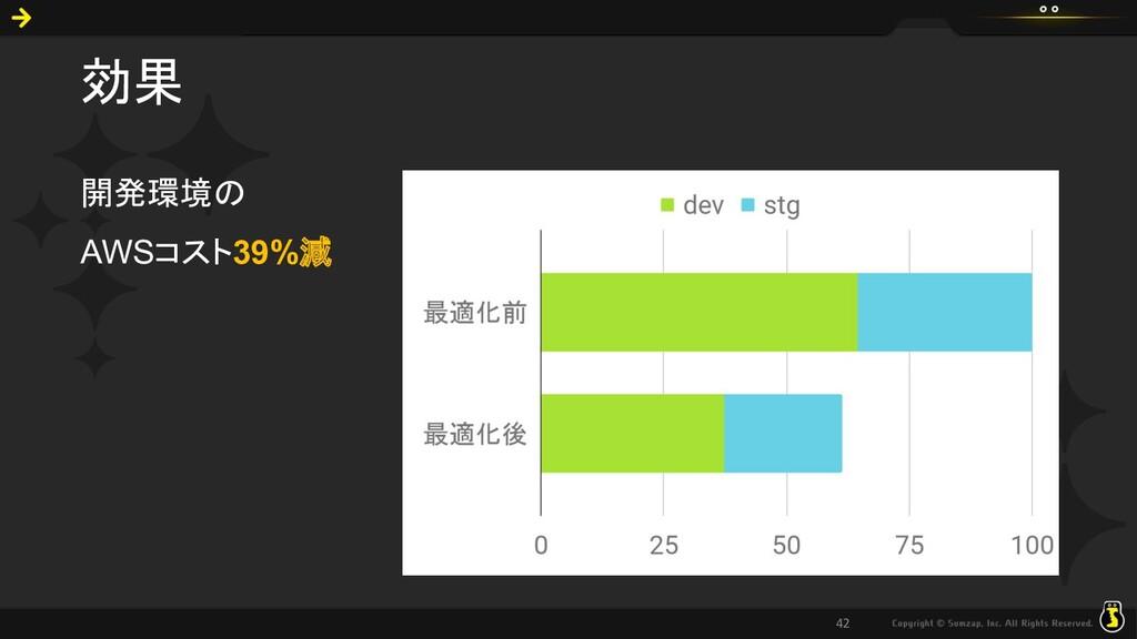 効果 開発環境の AWSコスト39%減 42