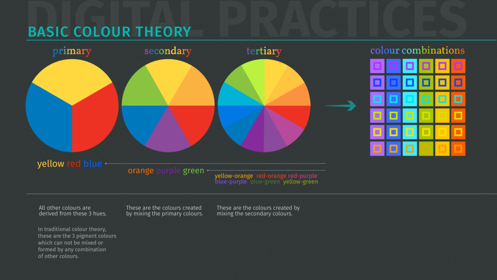 DIGITAL PRACTICES BASIC COLOUR THEORY All other...