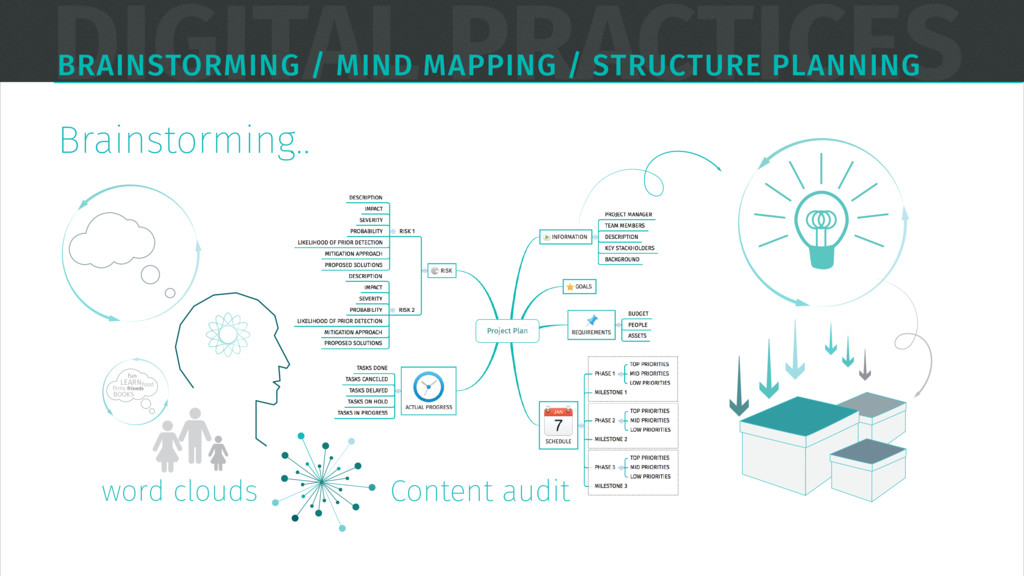 DIGITAL PRACTICES BRAINSTORMING / MIND MAPPING ...