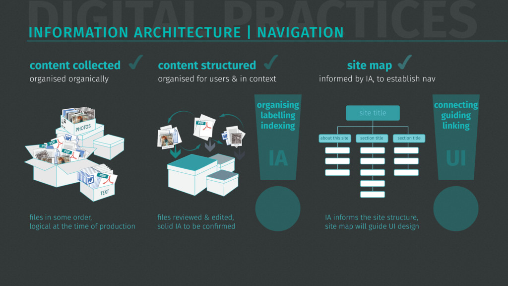DIGITAL PRACTICES INFORMATION ARCHITECTURE | NA...