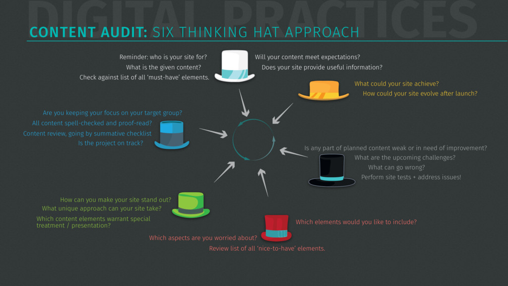 DIGITAL PRACTICES CONTENT AUDIT: SIX THINKING H...