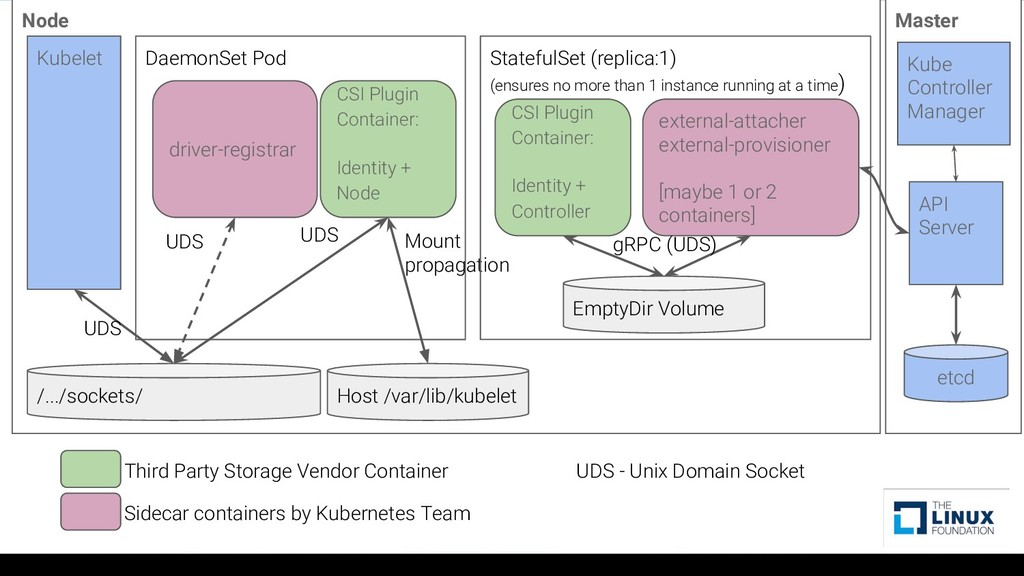 Node DaemonSet Pod CSI Plugin Container: Identi...
