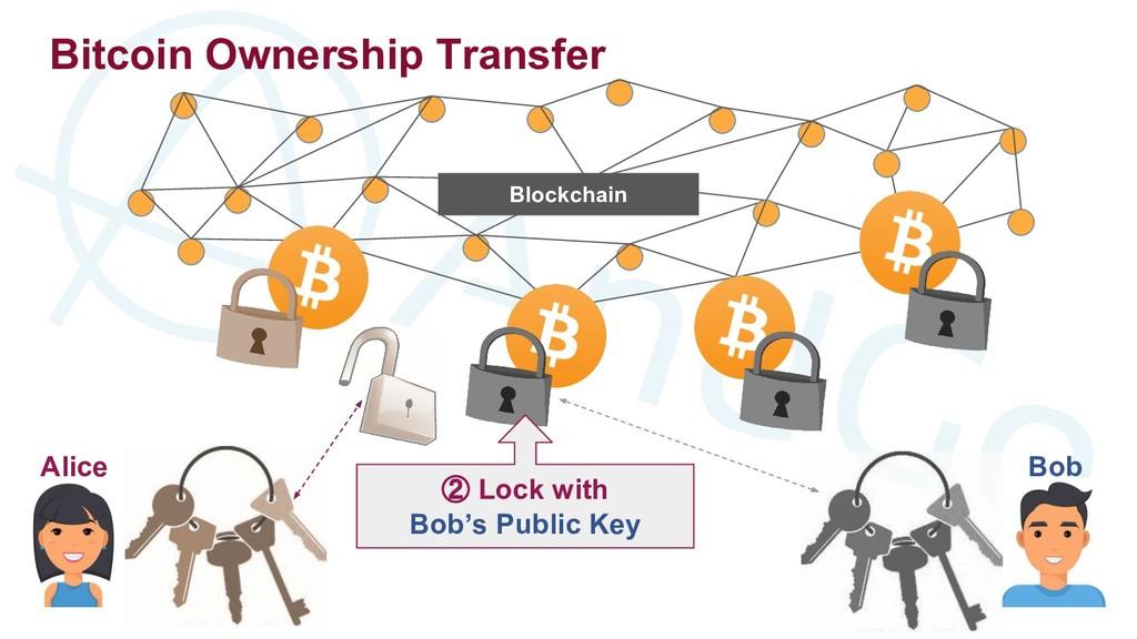 Alice Bob Blockchain ② Lock with Bob's Public K...