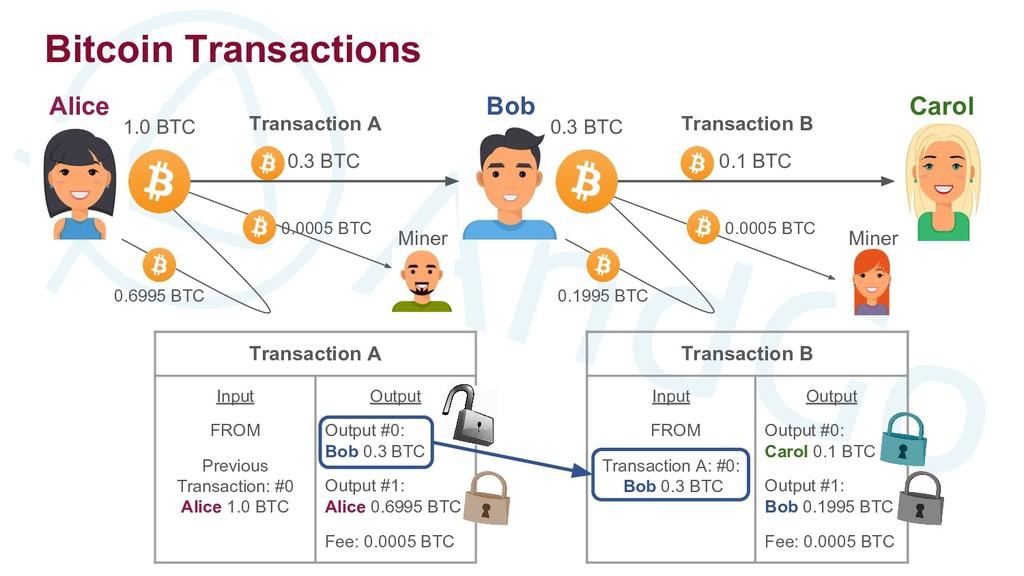 Bitcoin Transactions Bob Alice Transaction A 0....