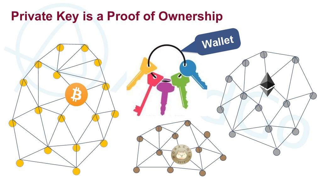 Private Key is a Proof of Ownership Wallet