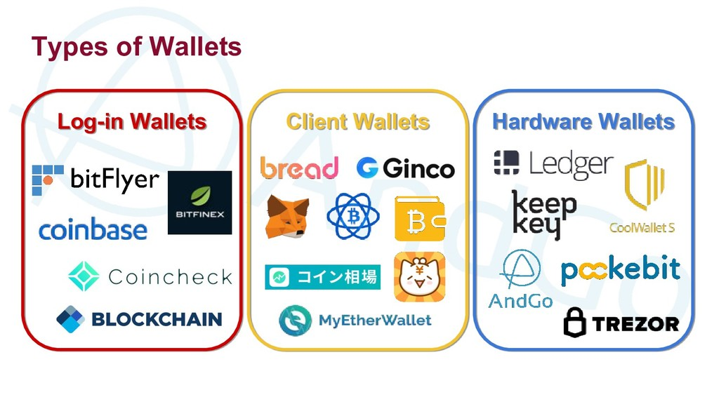 Types of Wallets Log-in Wallets Client Wallets ...