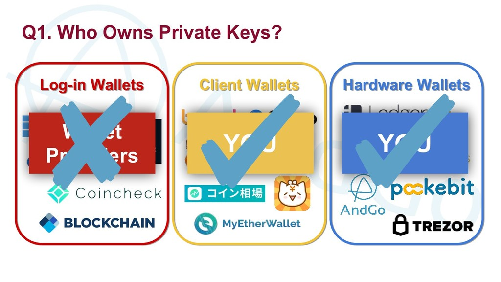 Q1. Who Owns Private Keys? Log-in Wallets Clien...