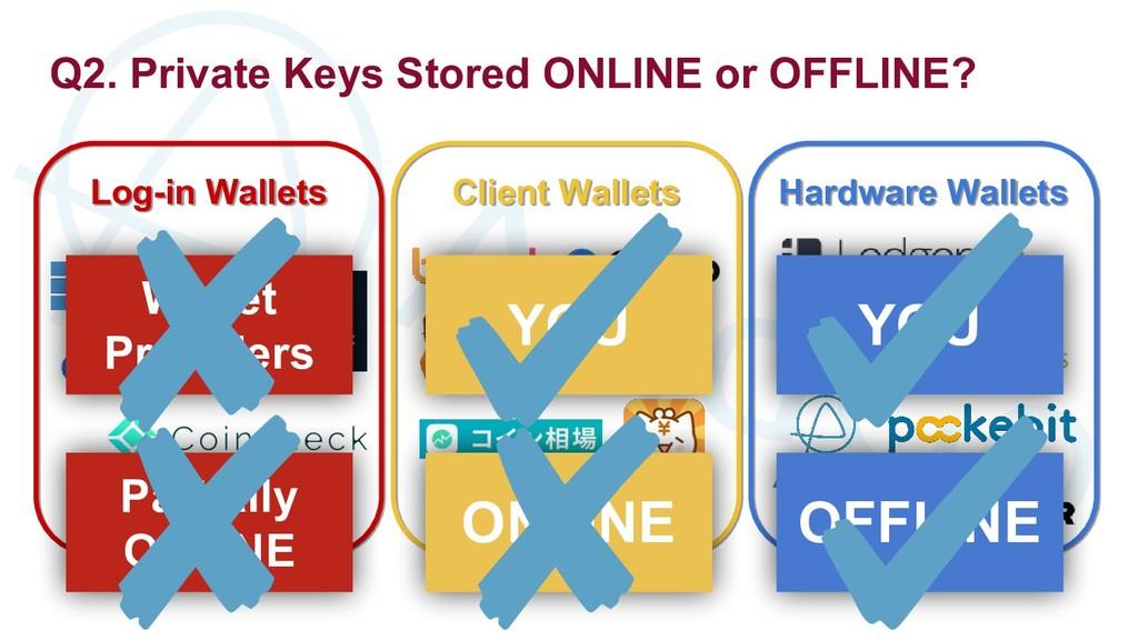 Q2. Private Keys Stored ONLINE or OFFLINE? Log-...