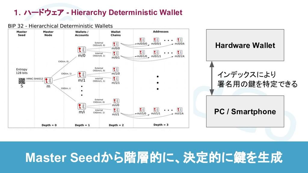 1.ハードウェア - Hierarchy Deterministic Wallet Maste...