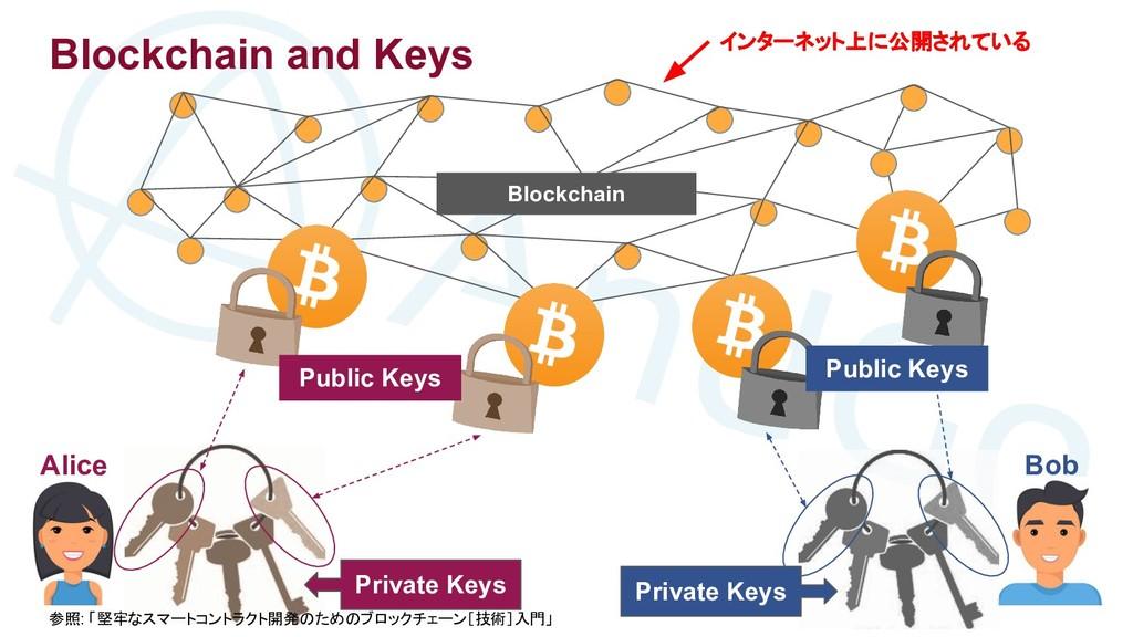 Alice Bob Blockchain Blockchain and Keys Privat...