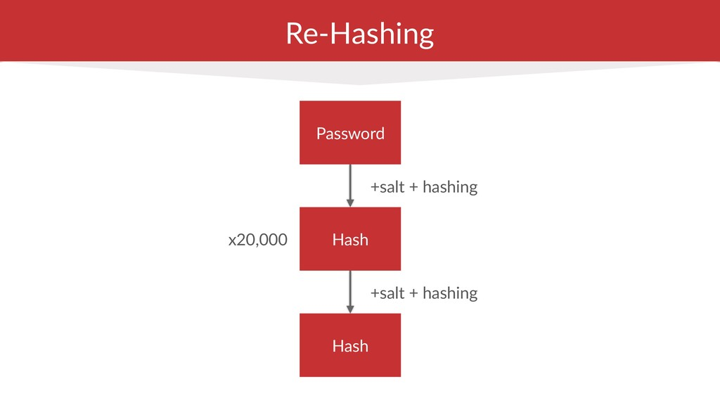 Re-Hashing +salt + hashing Hash Password Hash +...