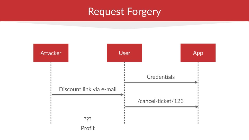 Request Forgery Discount link via e-mail Creden...