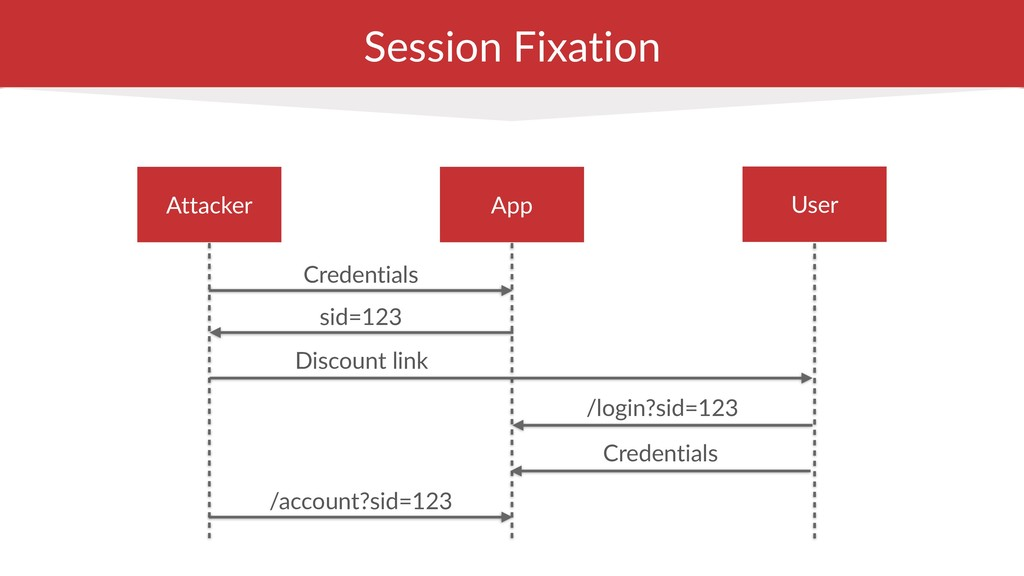 Session Fixation Credentials User App Attacker ...