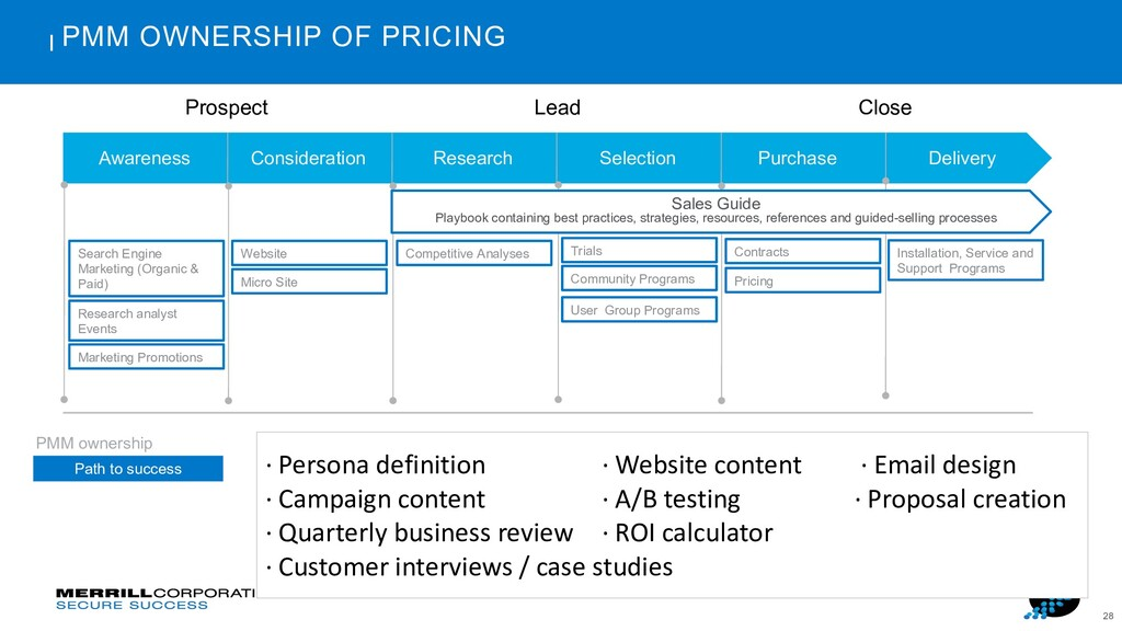 28 PMM OWNERSHIP OF PRICING Prospect Lead Close...