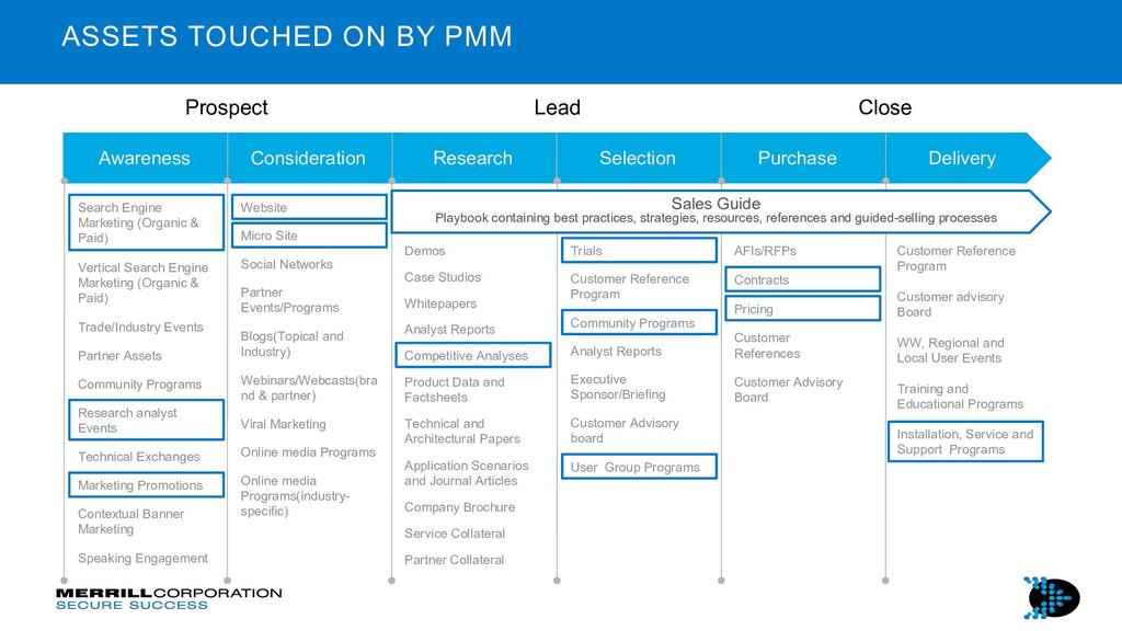 ASSETS TOUCHED ON BY PMM Prospect Lead Close Co...