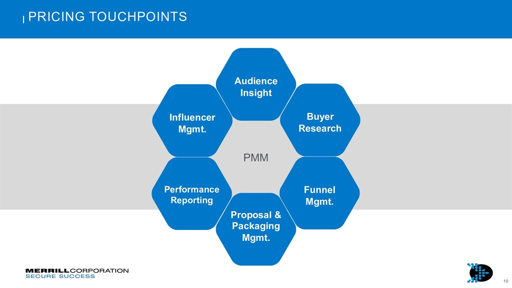 10 PRICING TOUCHPOINTS Audience Insight Buyer R...