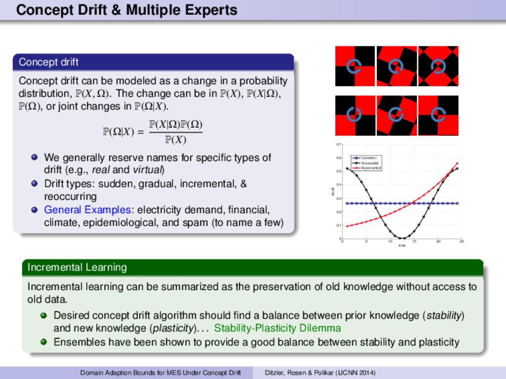 Concept Drift & Multiple Experts Concept drift ...