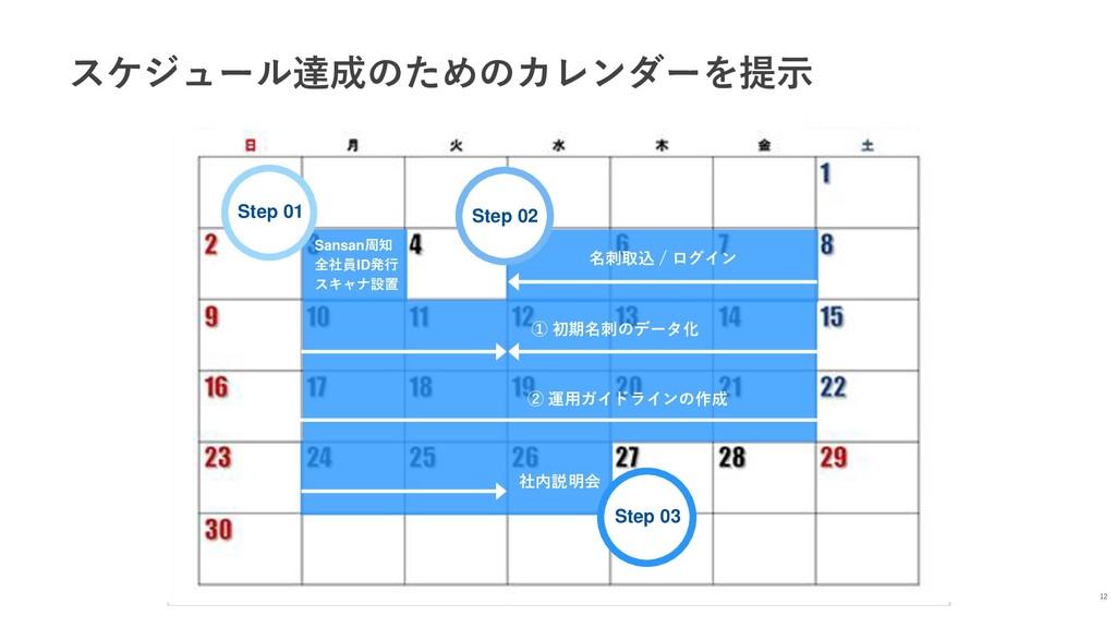 スケジュール達成のためのカレンダーを提示 12 Sansan周知 全社員ID発行 スキャナ設置...