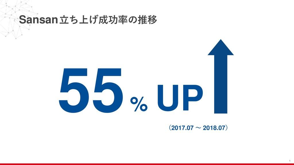 Sansan立ち上げ成功率の推移 5 55% UP (2017.07 ~ 2018.07)